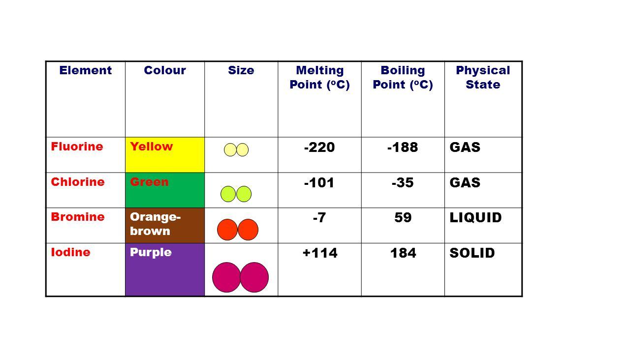 Savvy Chemist Gcse Ocr Gateway C4 1 A B Halogen Physical