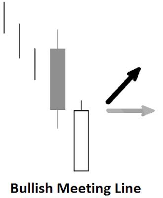 harami candlestick reversal pattern