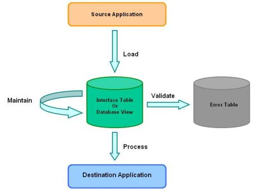 An Introduction to Basics of Interfaces in Oracle Apps