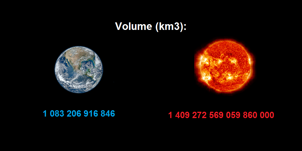 Comparison Earth To Sun Temperature Mass Radius Volume