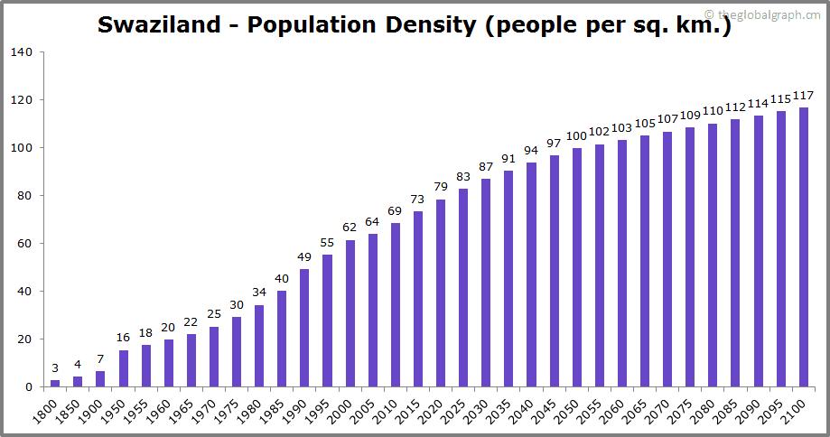 Swaziland  Population Density (people per sq. km.)
