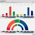 NORWAY · Norfakta poll: R 3.9% (2), SV 7.4% (14), Ap 27.7% (53), Sp 12.5% (24), MDG 2.8% (1), KrF 3.8% (3), V 3.3% (2), H 24.7% (47), FrP 12.0% (23)
