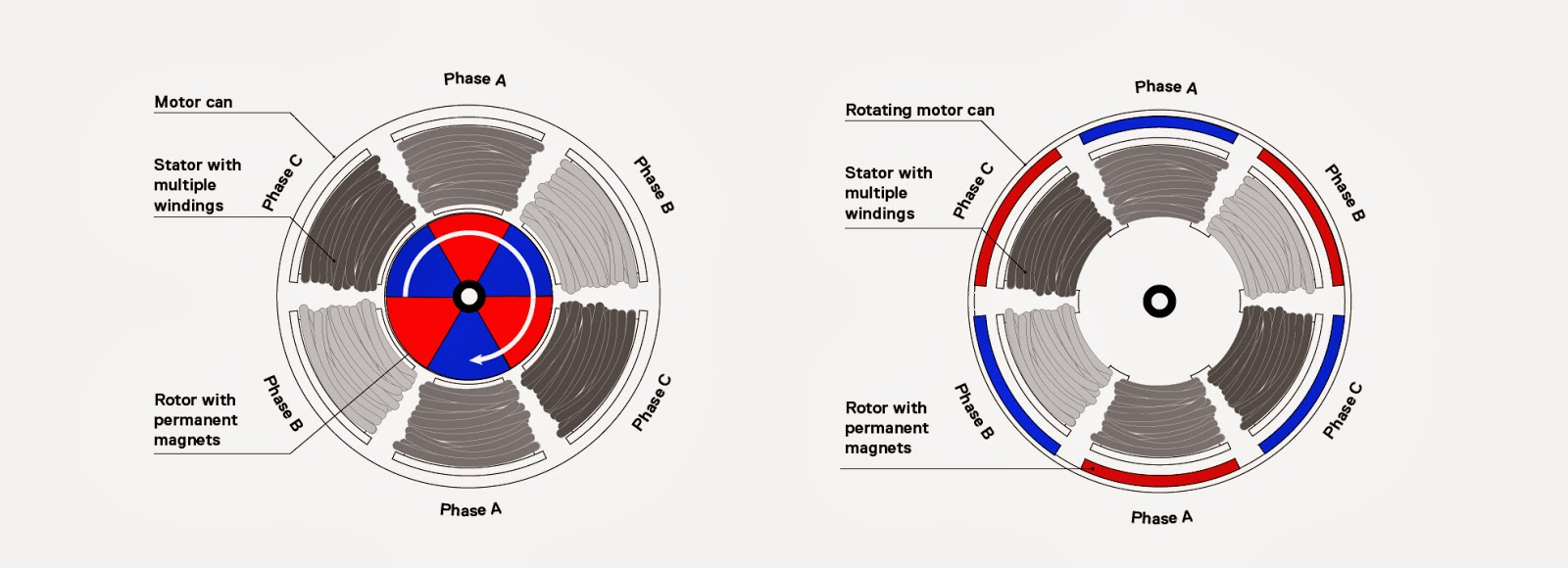 The Basics Of Electric Power Brushless on simple electric motor diagram