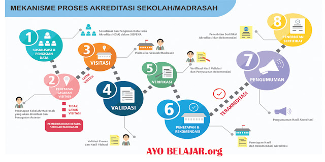 https://www.ayobelajar.org/2018/05/inilah-langkah-mekanisme-akreditasi.html