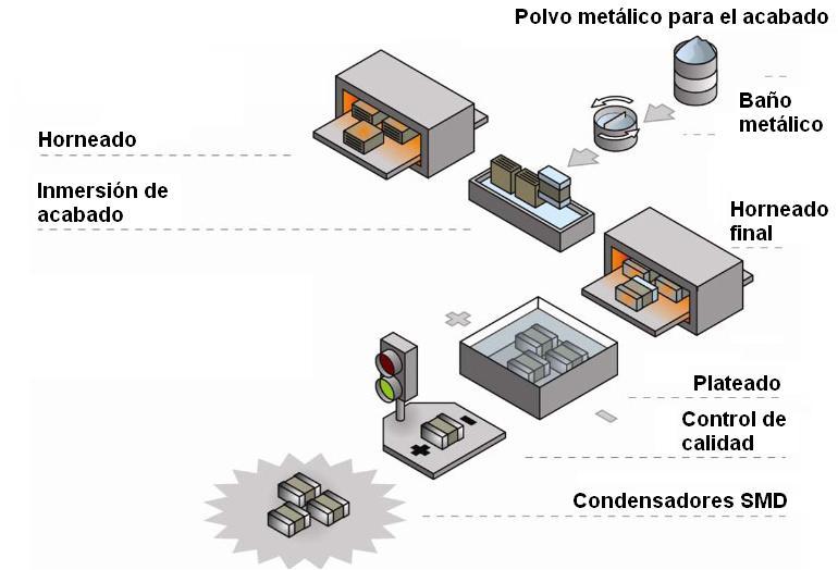 Alma De Herrero Componentes Electr 243 Nicos Smd