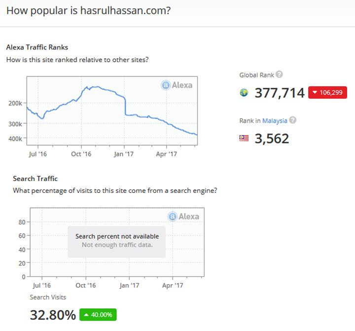 Kedudukan Blog HasrulHassan.com di Rank Alexa Pada Jun 2017