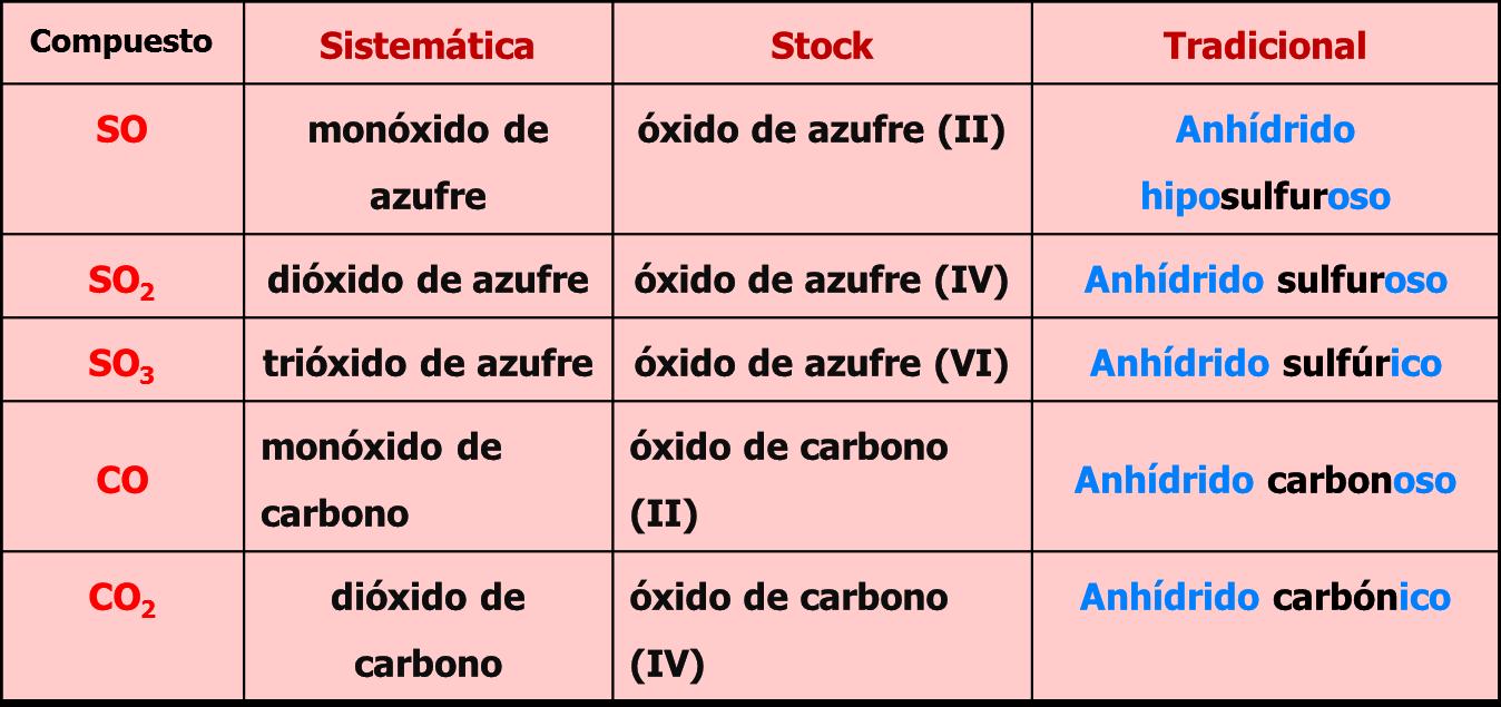 Química Compuestos Binarios