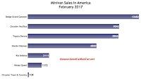 USA minivan sales chart February 2017