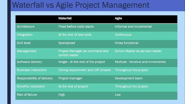 Waterfall vs Agile - Key Differences