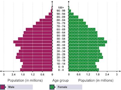 Zero Population Growth dan Kemakmuran Negara