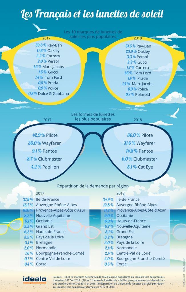 Infographie : quelles sont les lunettes de soleil préférées des Français ? Par Idealo - Blog beauté