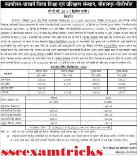 UP BTC 2014 Bisalpur Cut off