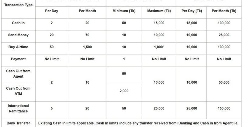 bKash cash in and cash out limit