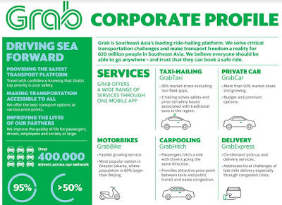Grab Raises 750 Million Dollars From SoftBank and Other Investors