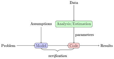 model flow diagram