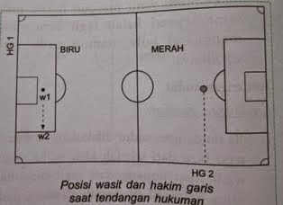 Agar wasit dan hakim garis dapat mengamati pertandingan dengan cermat Posisi Dan Arah Gerakan Wasit Saat Memimpin Pertandingan Sepak Bola