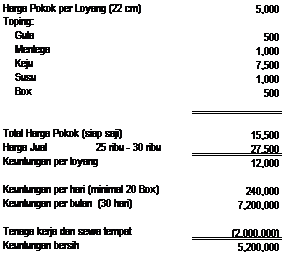Tabel harga bahan baku martabak