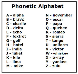 A spelling alphabet is also often called a phonetic alphabet, especially by amateur radio enthusiasts. A Police Wife Note To Self Memorize This
