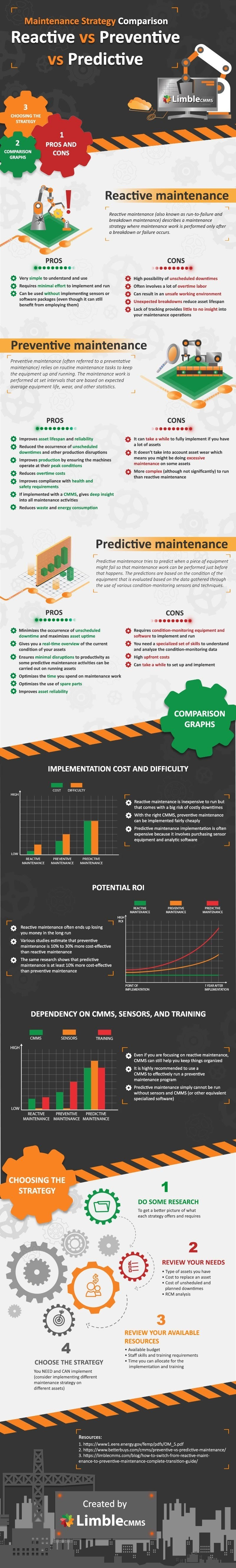 3 Main Types Of Maintenance Strategies Reactive vs Preventive vs Predictive #infographic