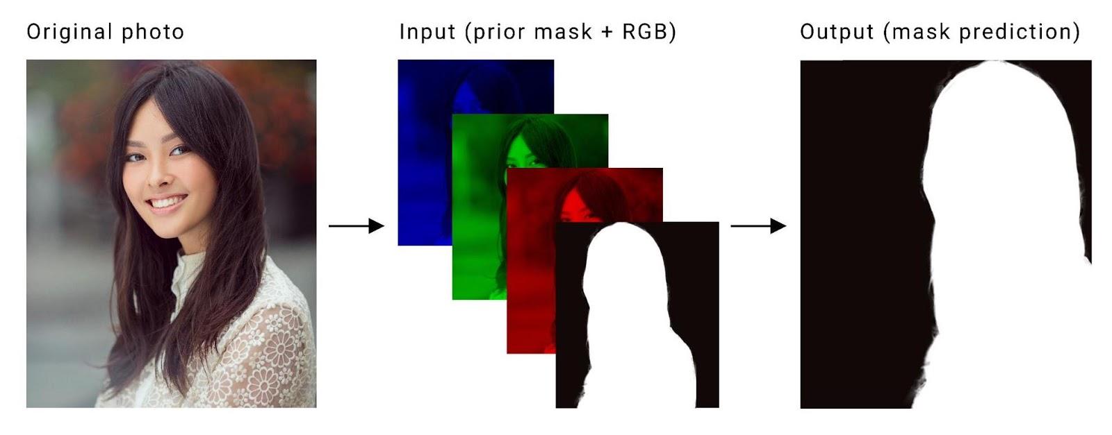 Google AI Blog: Mobile Real-time Video Segmentation