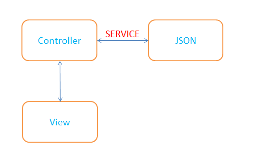 Reading json data using service
