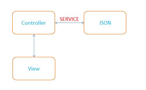 Reading json data using service