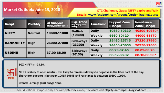 Indian Market Outlook: June 13, 2018