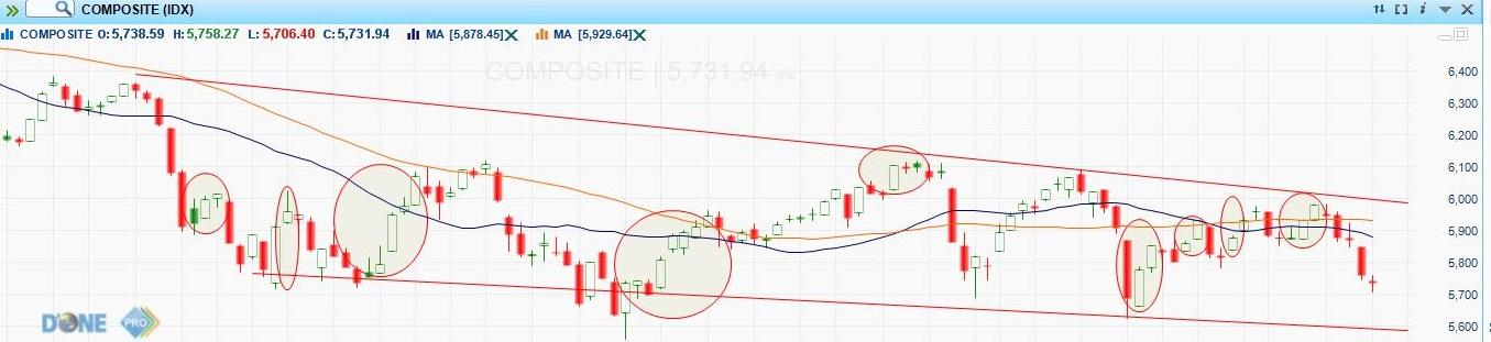 strategi dan pola perdagangan saham