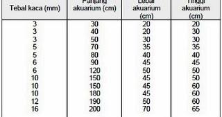 Ukuran Kaca Membuat Aquarium