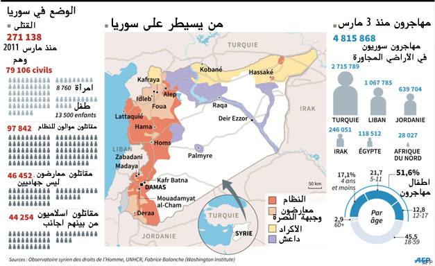 بالصور هذه خريطة سوريا بعد 5 سنوات حرب طاحنة