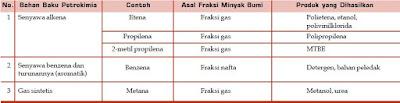 Dampak Negatif Proses Pembakaran dari Pemanfaatan dan Penggunaan Minyak Bumi pada Industri Petrokimia