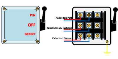 Cara pasang hendel listrik ke genset manual atau otomatis