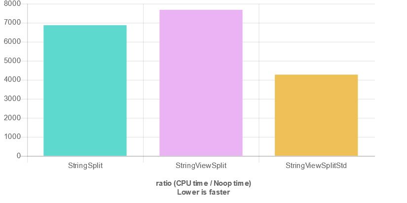 Bartek S Coding Blog Speeding Up String View String Split