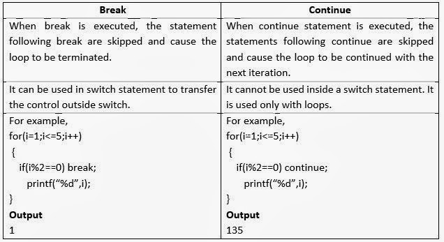 Difference between jump statements in computer programming