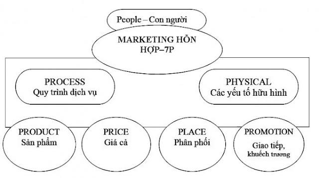 Vận dụng 7P trong Marketing để tăng doanh số