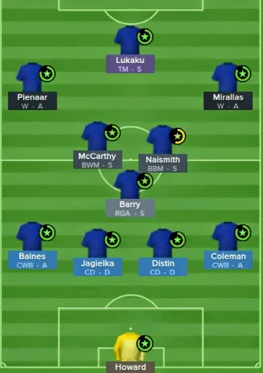FM 2015 Everton Tactics, Guide and Squad | Football Manager Blog