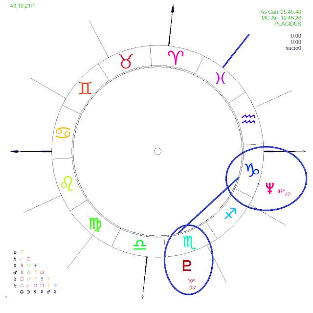 neptune capricorn, transpersonal  planets, transpersonal planets vedic astrology, western chart, western astrologer, vedic astrology neptune, neptune vedic astrology, pluto vedic astrology