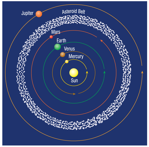 asteroid belt facts - 612×606