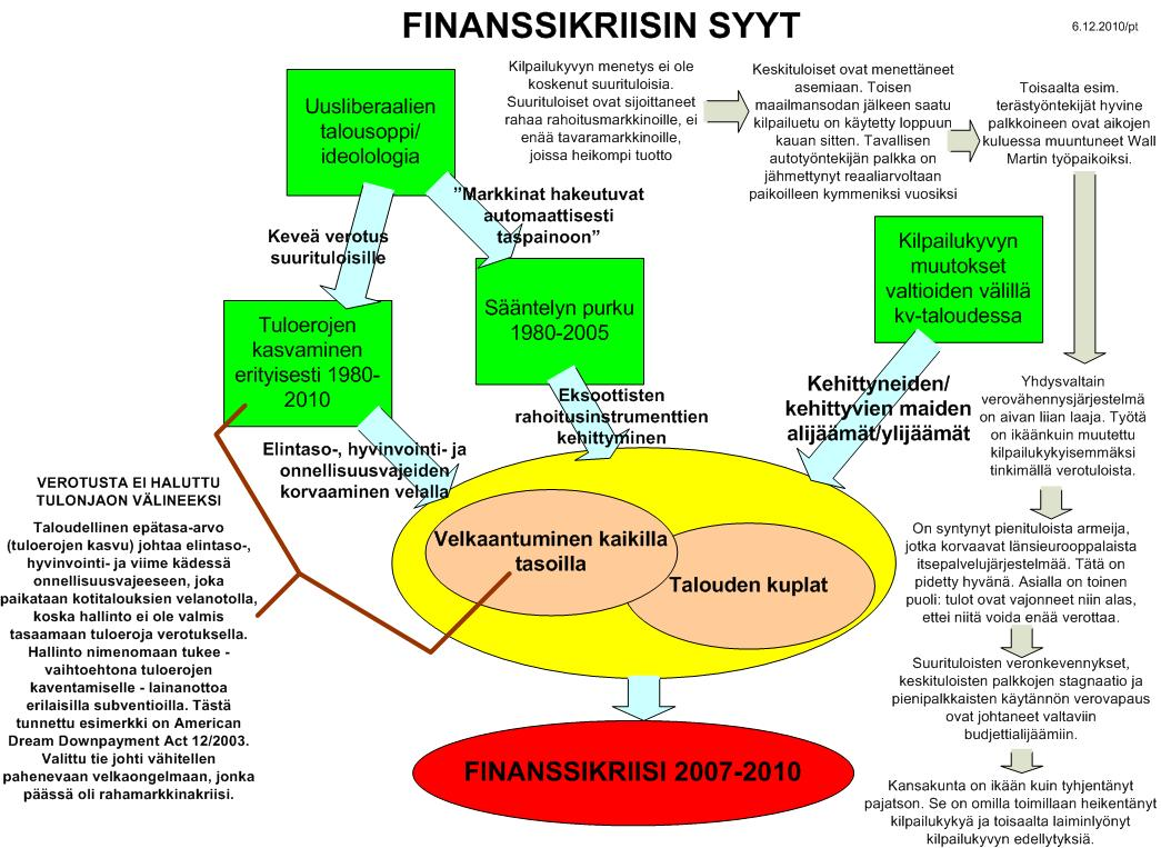 2008 Finanssikriisi