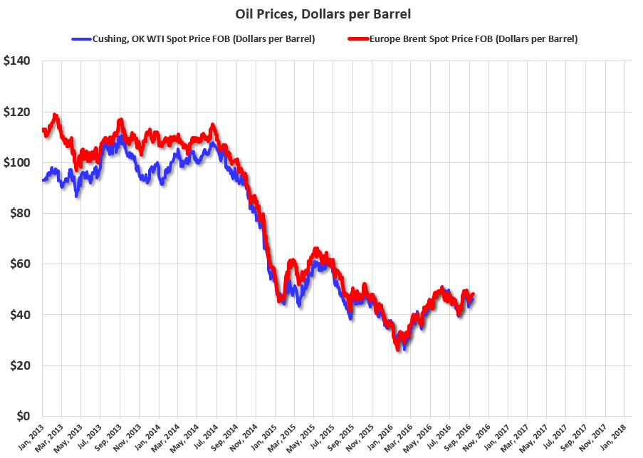 Crude oil prices - wti oil price - brent oil price