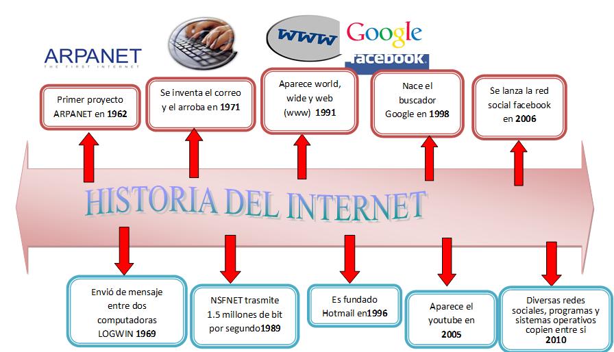 Resultado de imagen de INTERNET PROYECTO DEL PENTAGONO