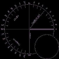 Resultado de imagem para radiestesia Gráfico Psícométrico