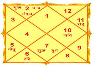 Prashna Kundali jyotish (astrology)