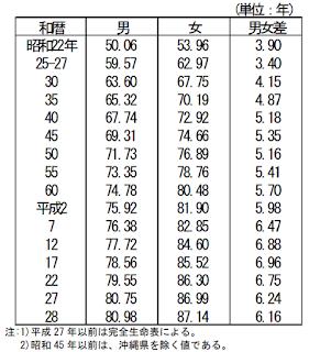 平均寿命の年次推移