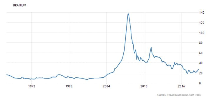 urainum spot price