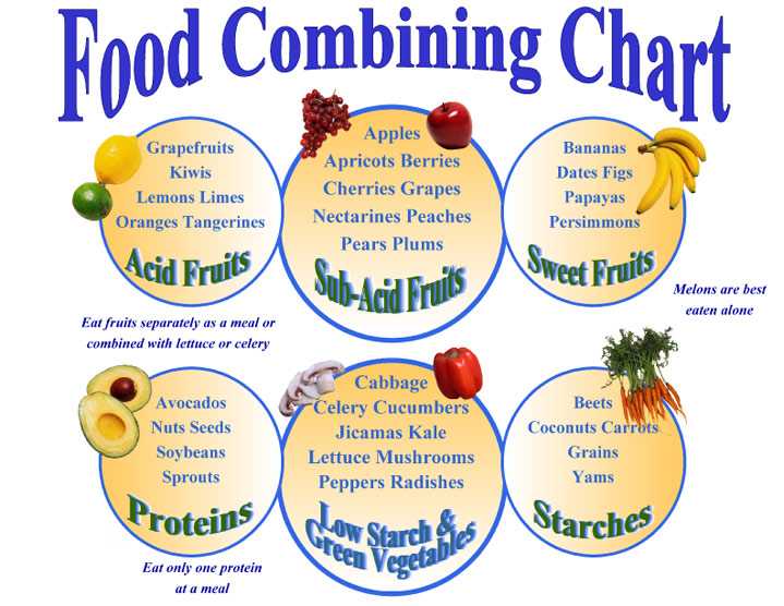 Food Combining Diet is a nourishing system that backers consuming particular nourishment in the meantime and staying away from the admission of other particular sustenance mixes.