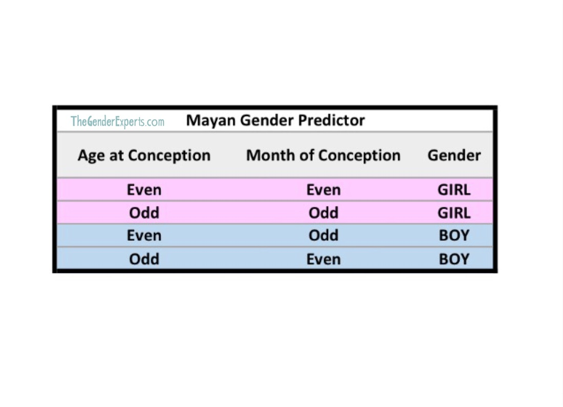 Mayan gender prediction chart