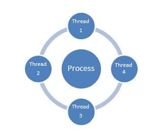 Multi Threading Model   Java 1