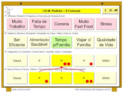 Metodologia IDM Innovation Decision Mapping - Planejamento a partir de um Desejo