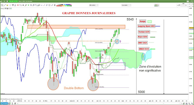 Analyse technique #cac40 $cac [26/04/18]